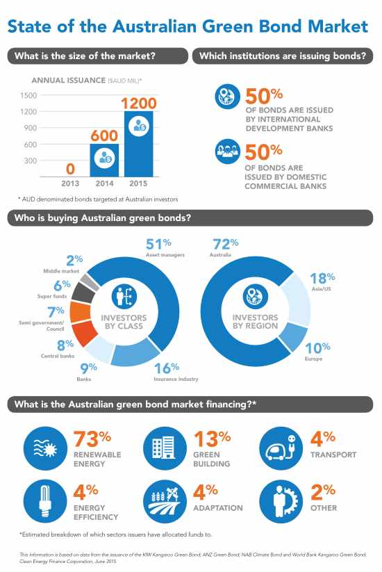 State of the Australia Green Bond Market infographic